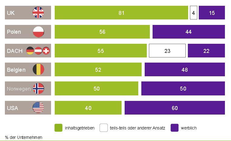 Abbildung 1: Der inhaltsgetriebene und der werbliche Ansatz im Ländervergleich. Quelle: Internationale Studie des CMF 2016.